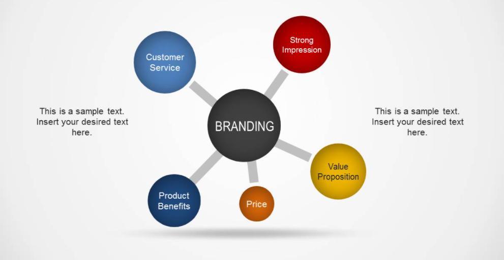 chiến lược Brand Stategy Planning