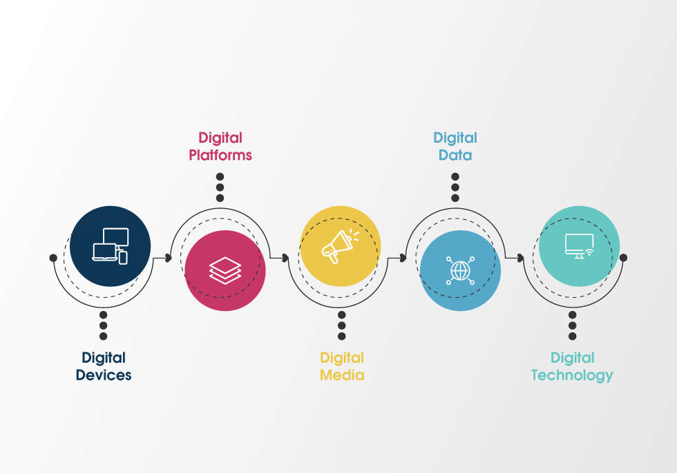 mô hình digital marketing